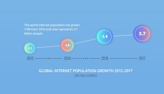 global internet population growth 2012-2017