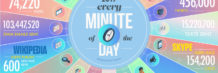 what is happening every 60 seconds on the web 2017 data never sleeps